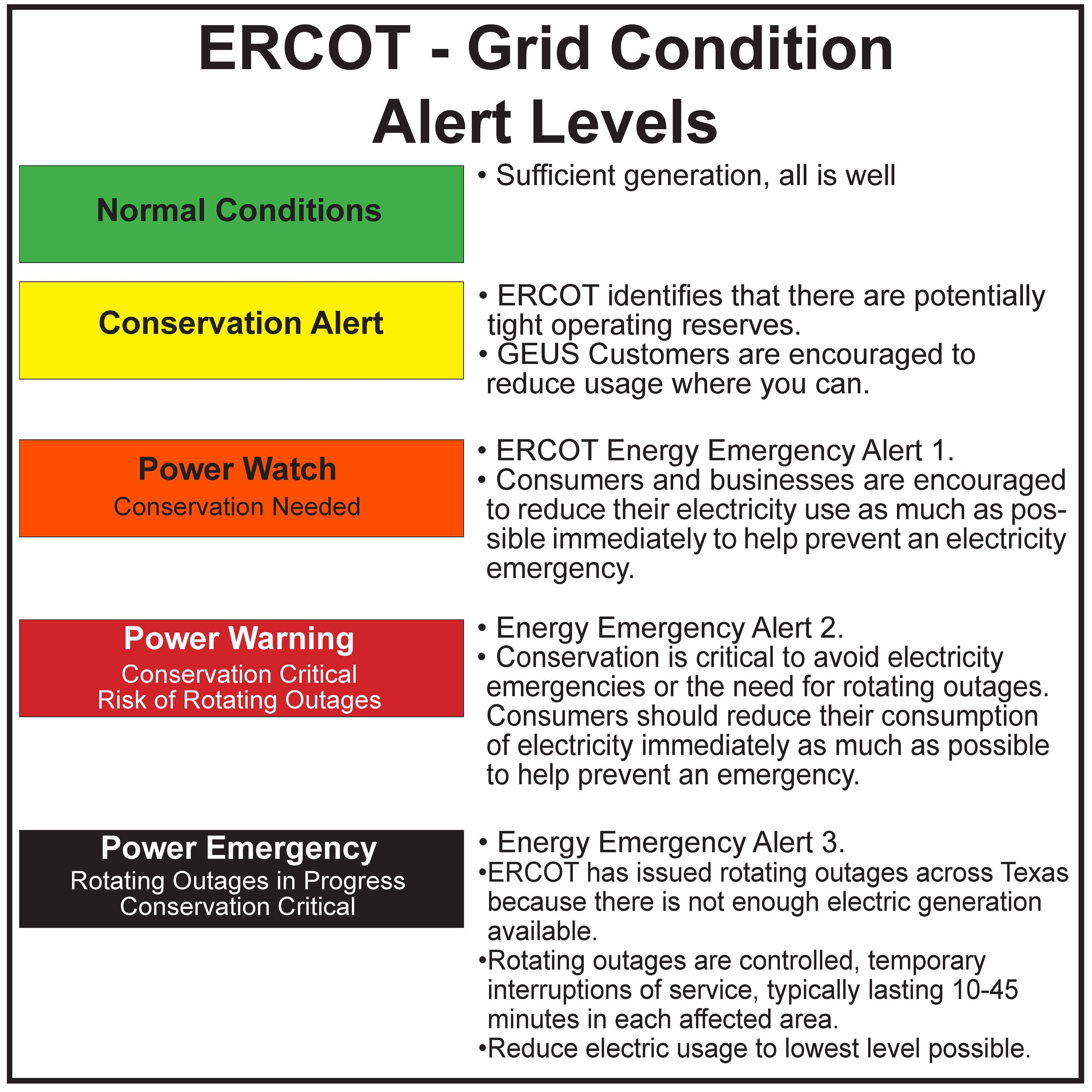 ERCOT Grid Condition Alert Levels