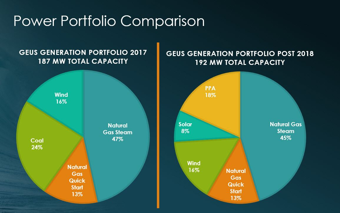GEUS Future Power Portfolio